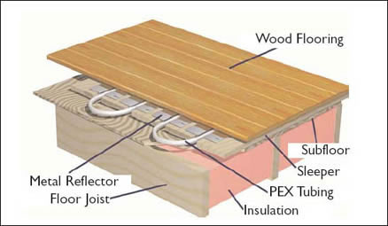 Hydronics product for Best flooring for hydronic heat